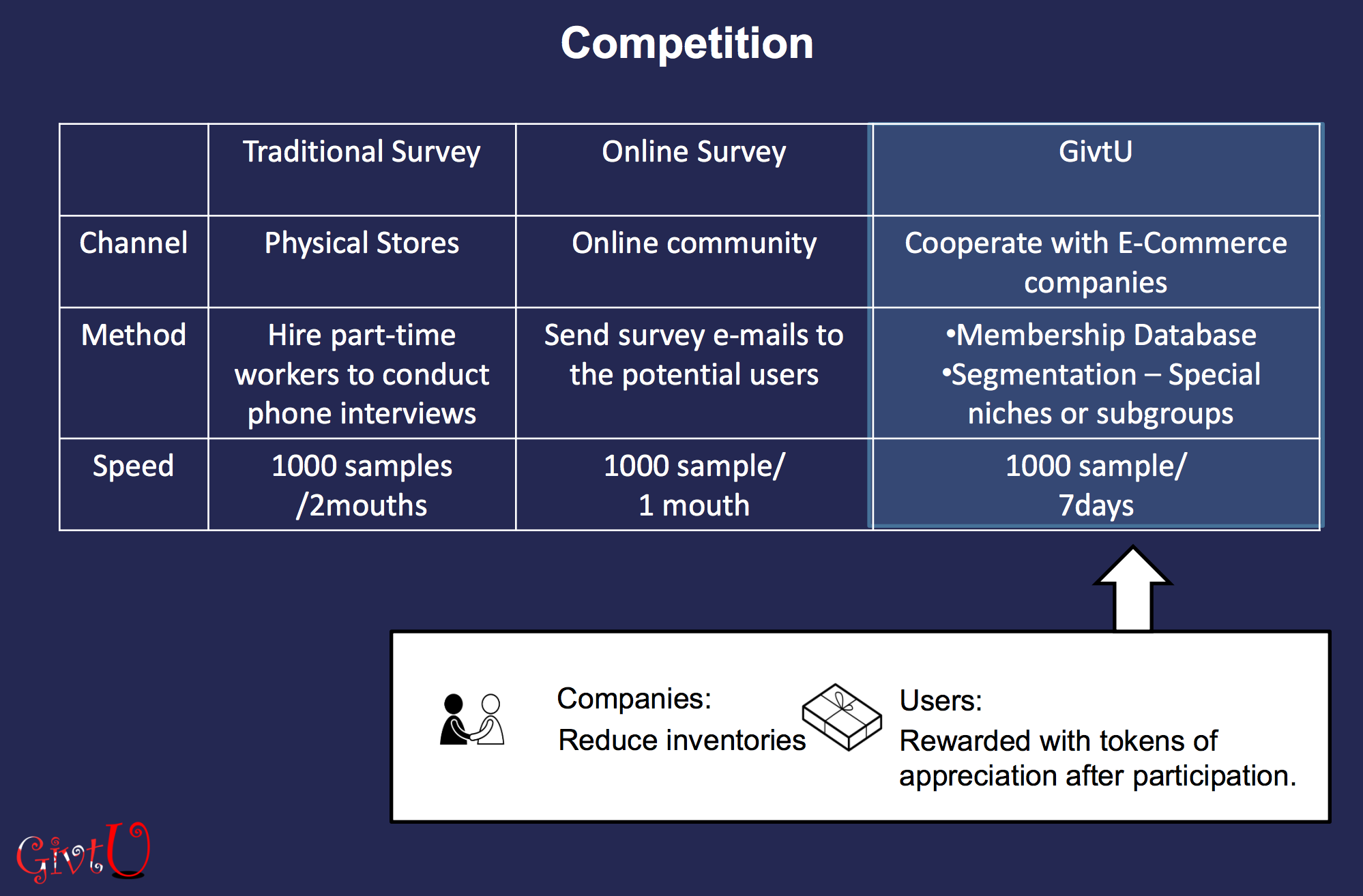 online marketing competition